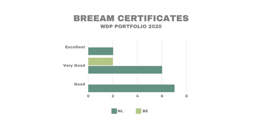 WDP BREEAM CERTIFICATES 2020