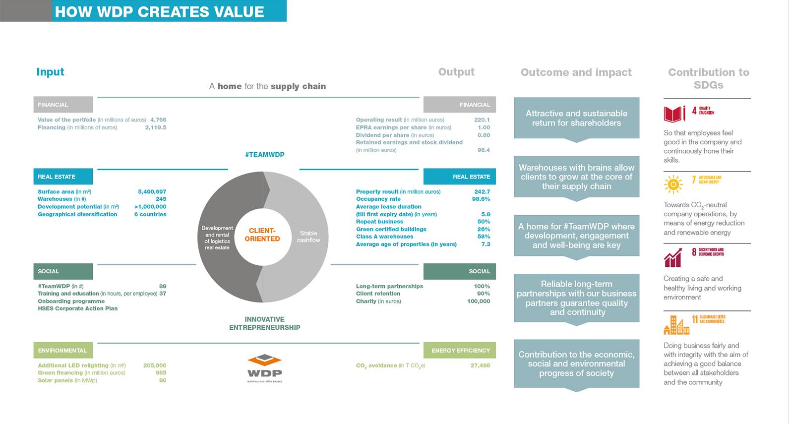 WDP Value creation