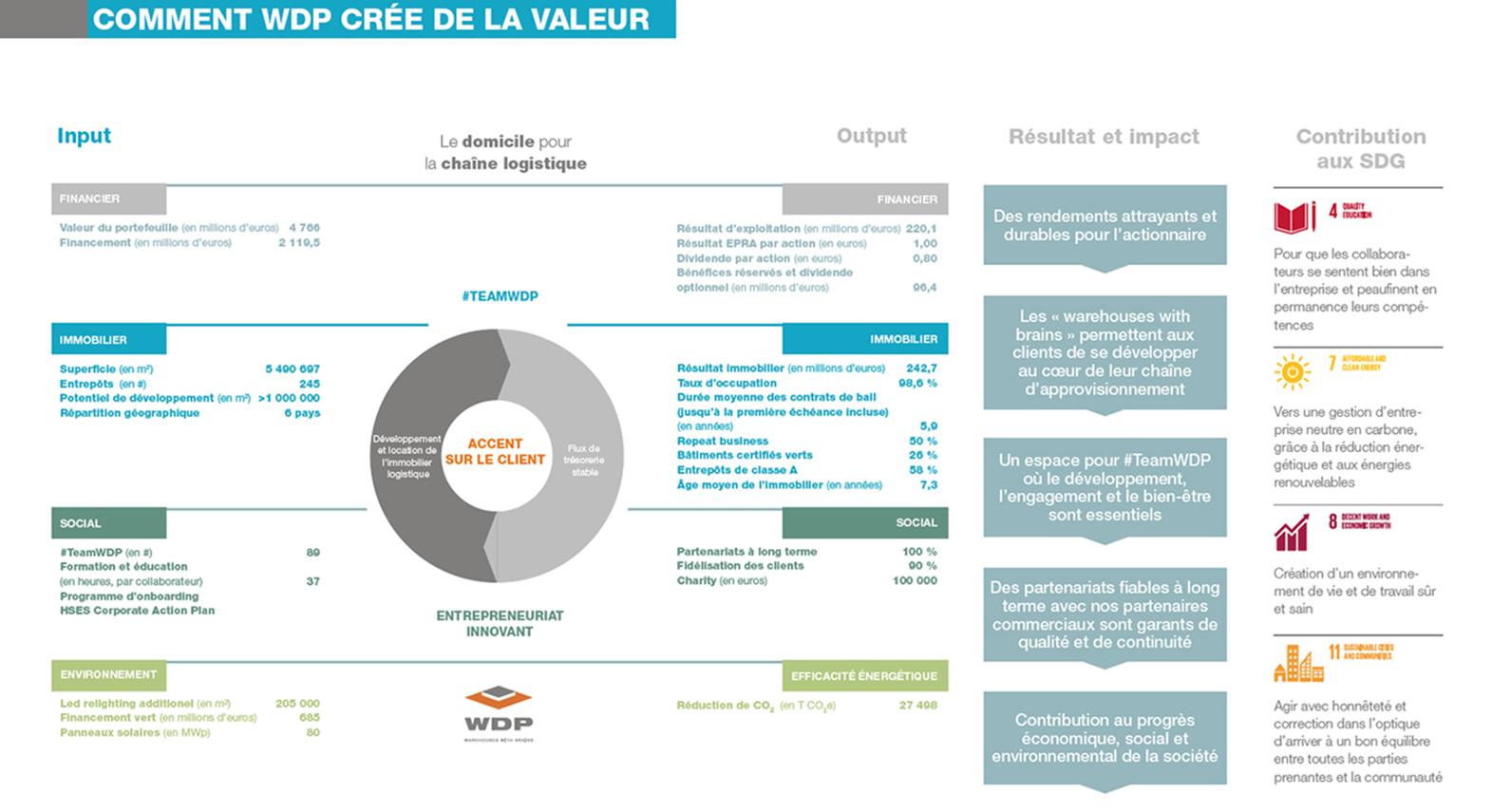 WDP création de valeur