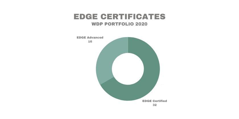 WDP EDGE 2020