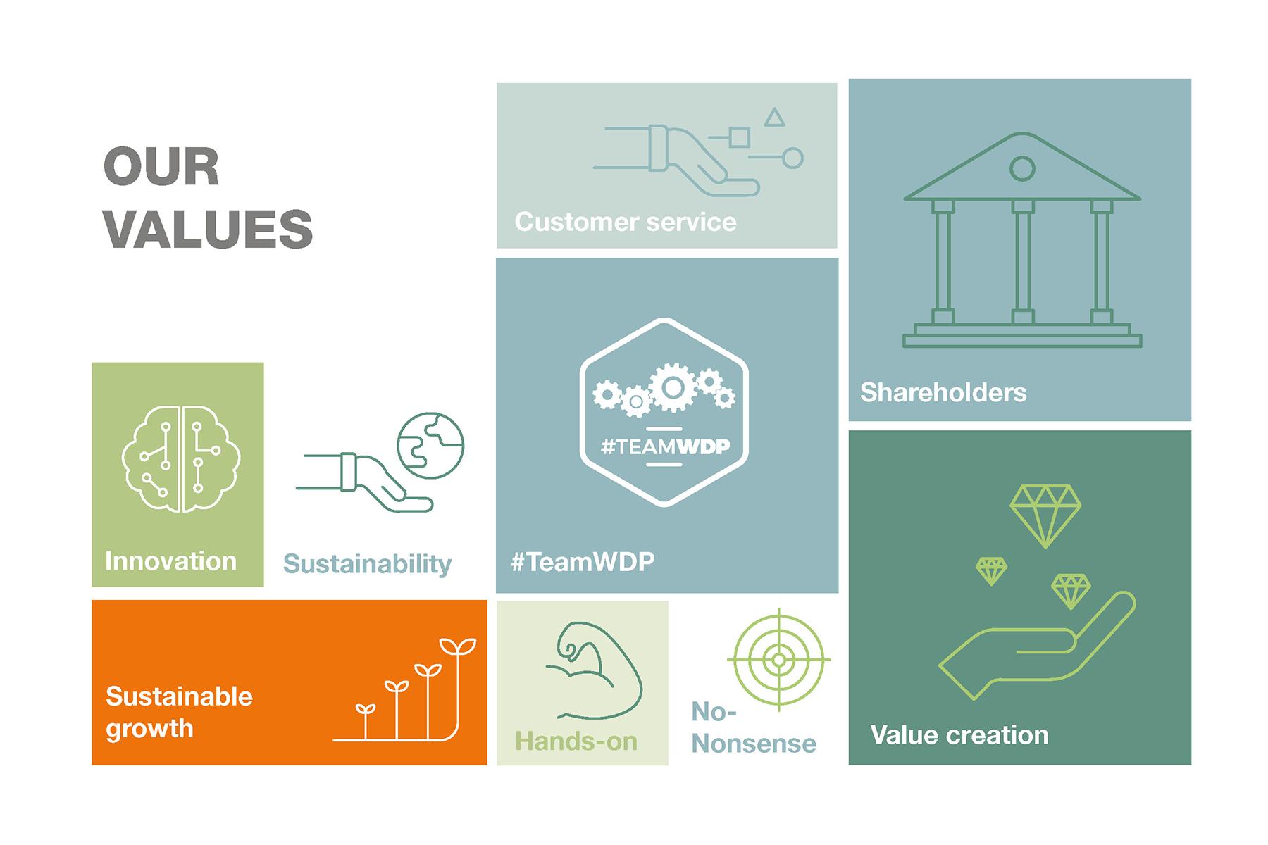 WDP Values
