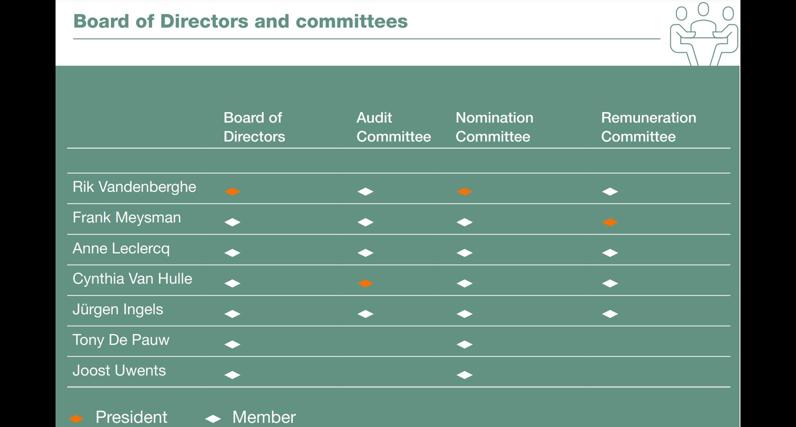 WDP Board of Directors - ENG