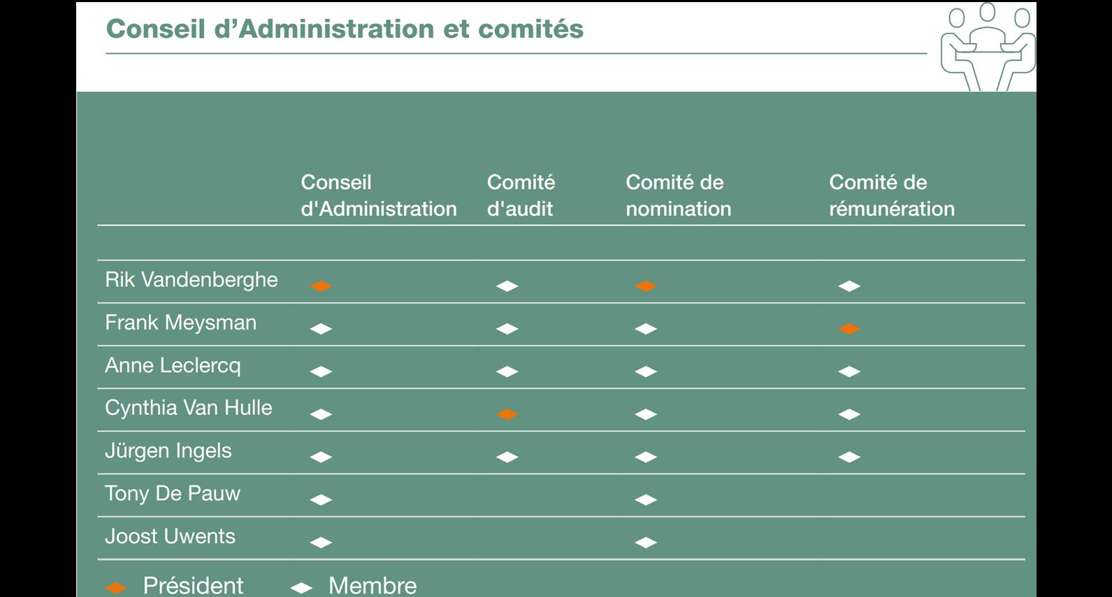 WDP Board of Directors - FR