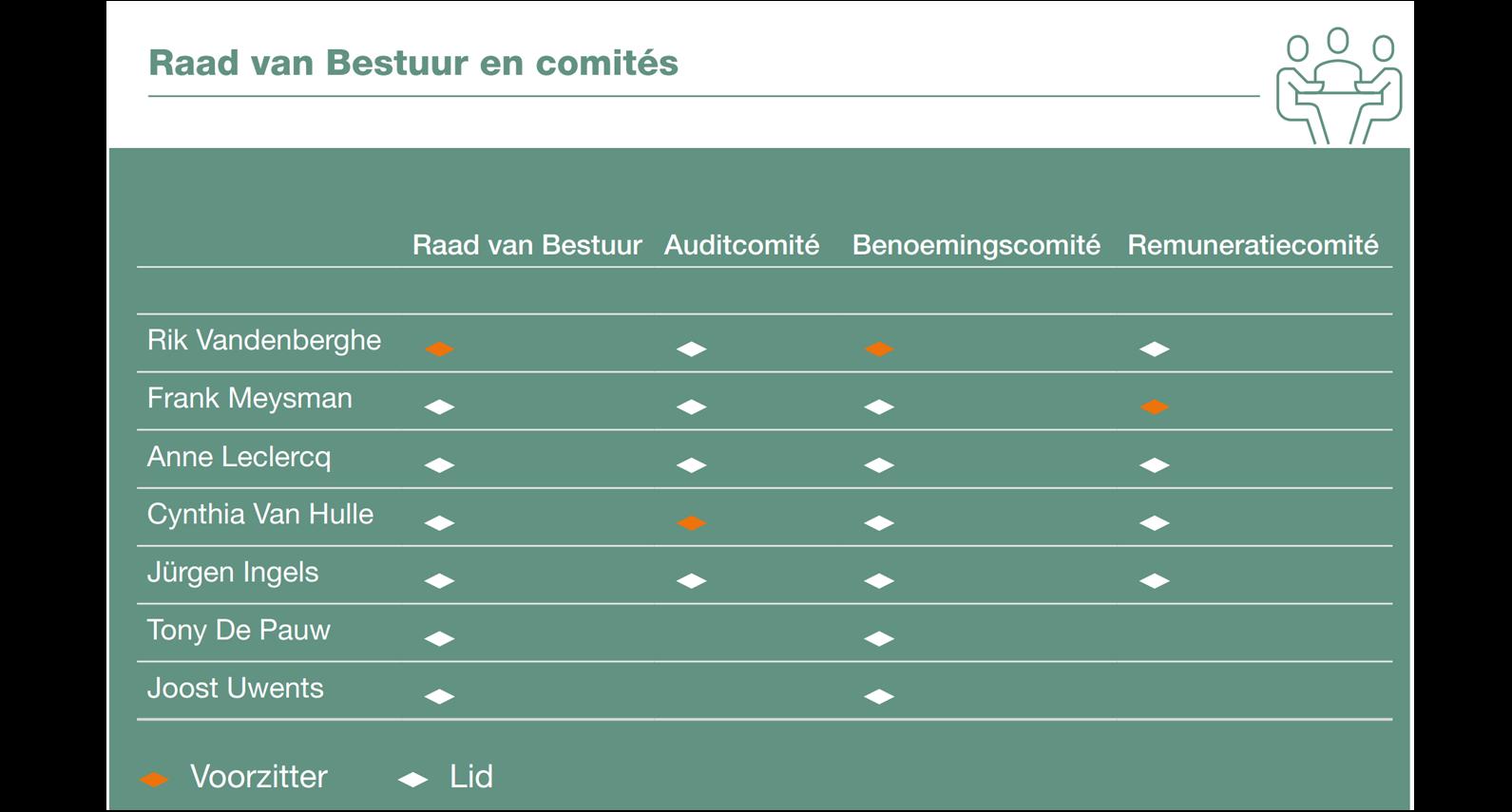 WDP Raad van Bestuur - NL