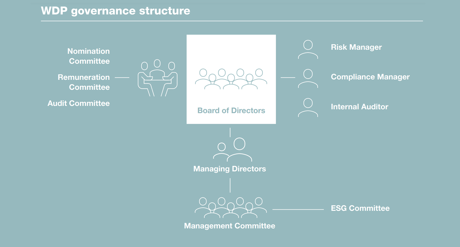 WDP Governance Sturcture - ENG