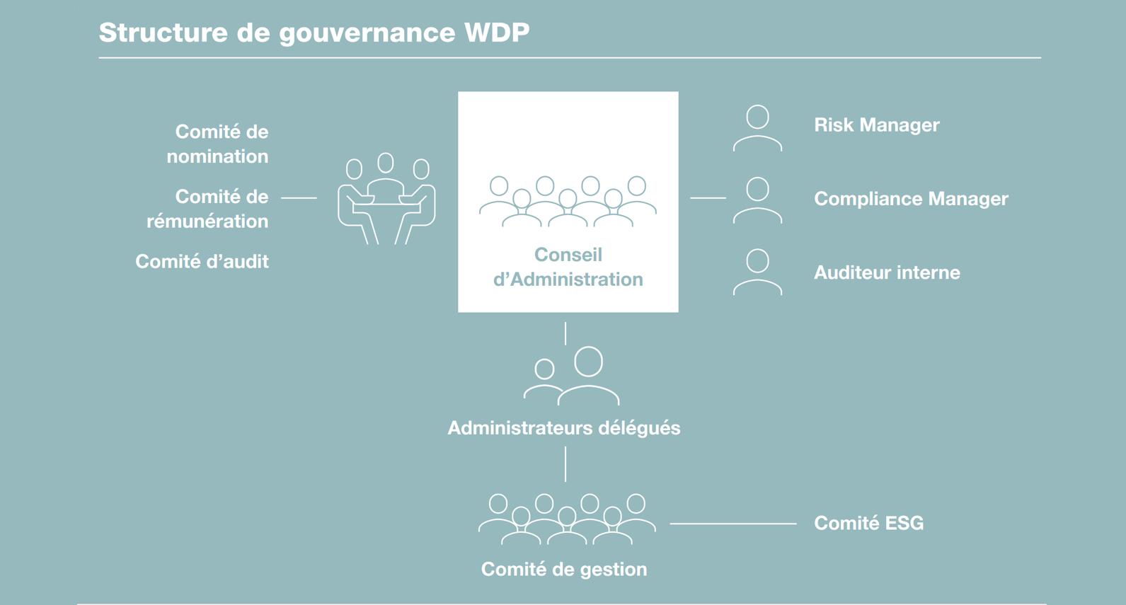 WDP Governance Structure - FR