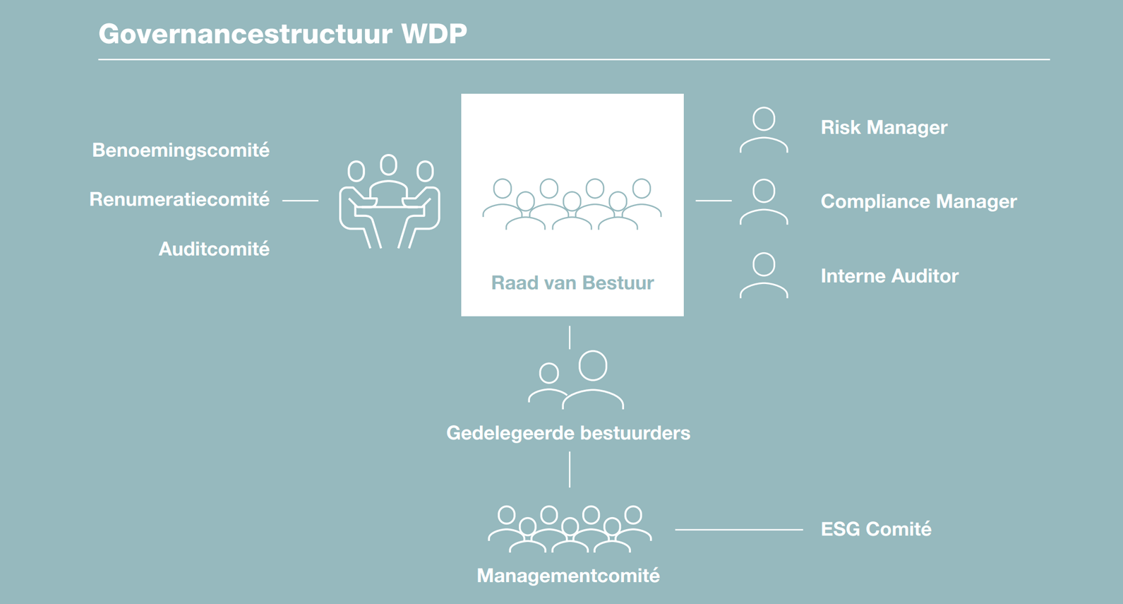 WDP Governance Structure - NL